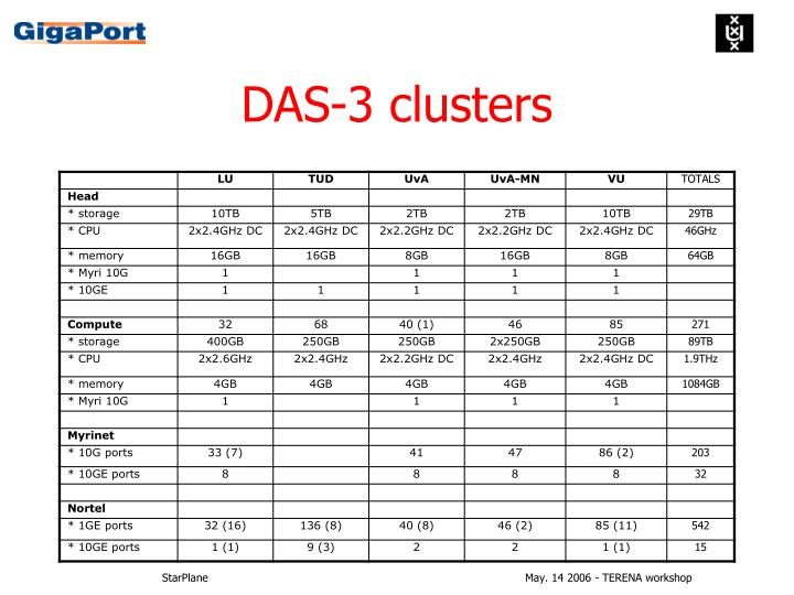 DAS-3 clusters