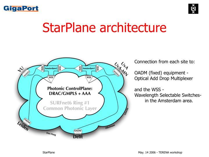 StarPlane architecture