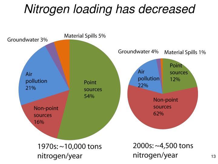 Nitrogen loading has decreased