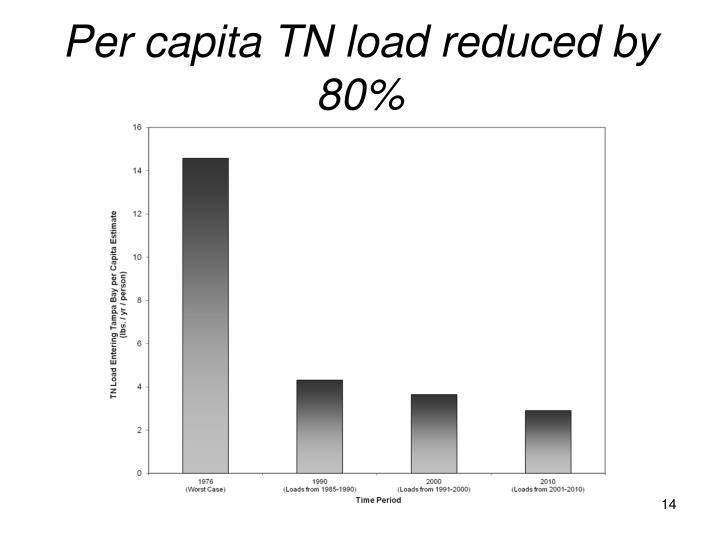 Per capita TN load reduced by 80%