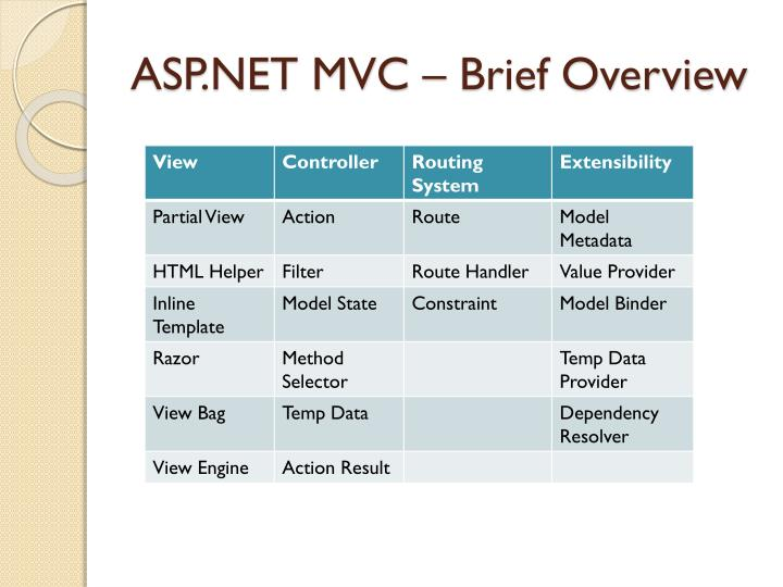 ASP.NET MVC – Brief Overview