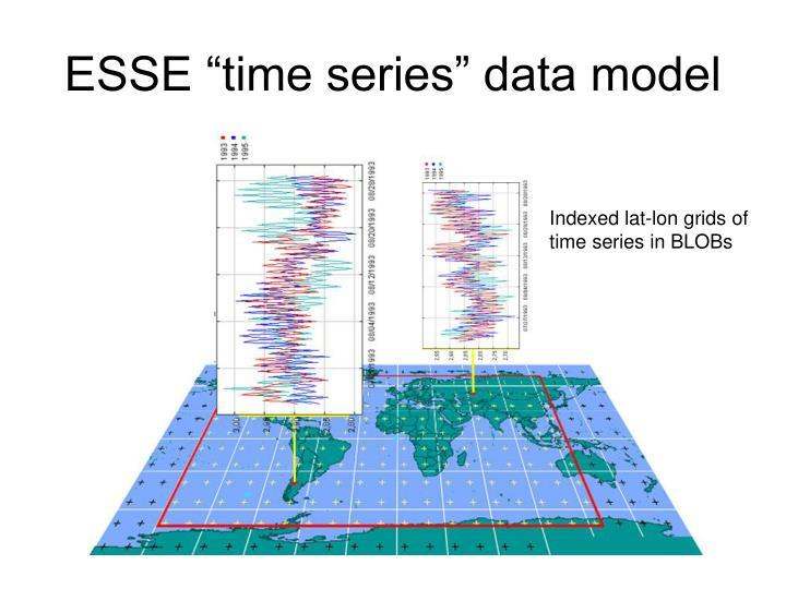 "ESSE ""time series"" data model"