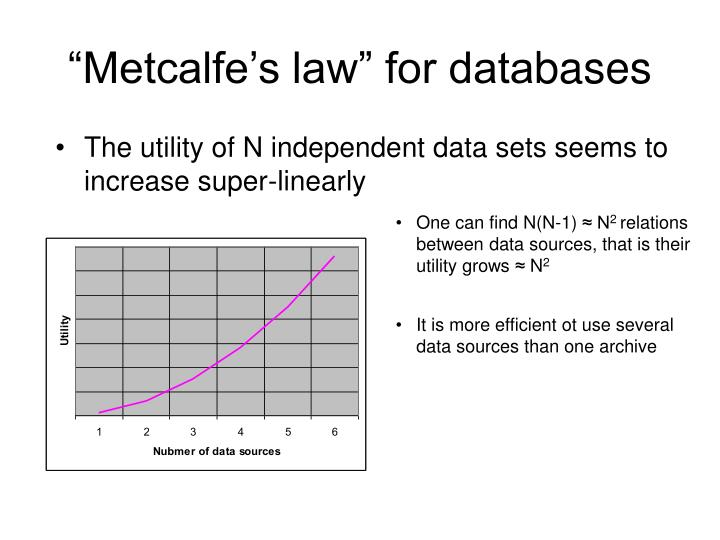 """""""Metcalfe's law"""" for data"""