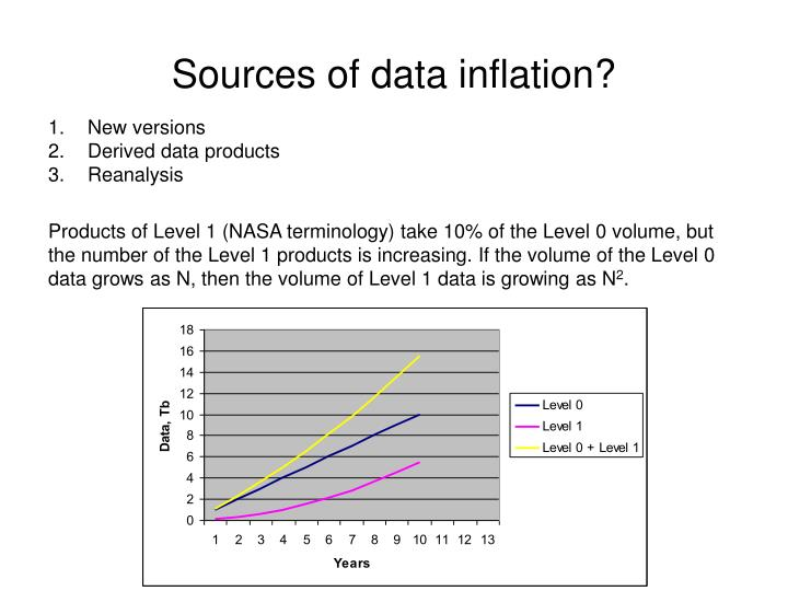 Sources of data inflation?