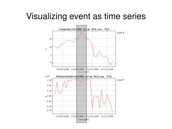 Visualizing event as time series