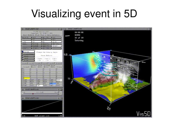 Visualizing event in 5D
