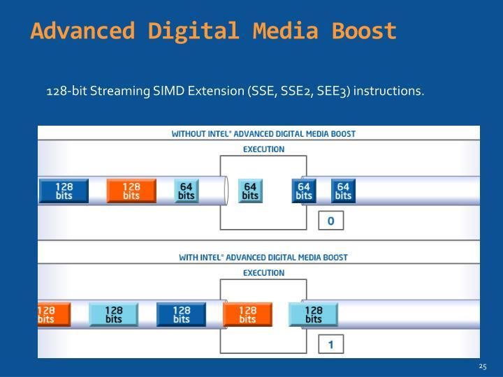 Advanced Digital Media Boost