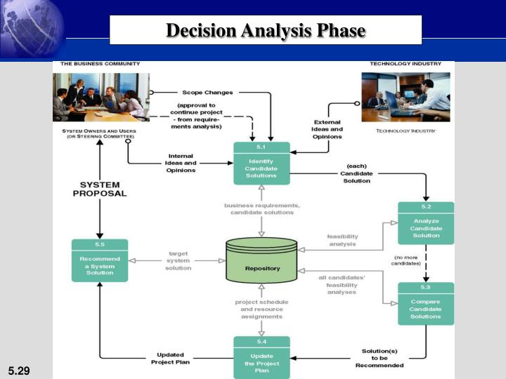 Decision Analysis Phase