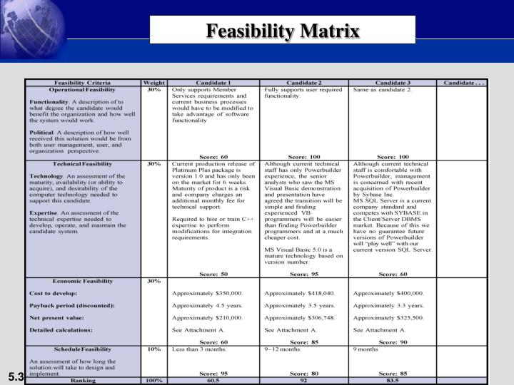 Feasibility Matrix