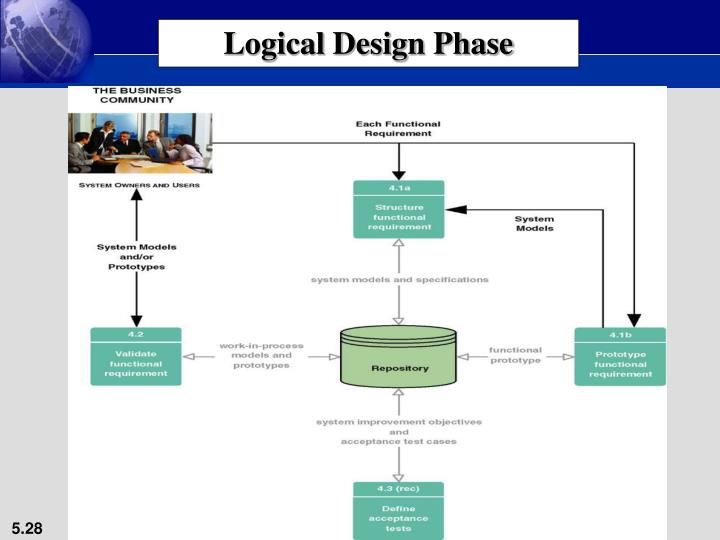 Logical Design Phase