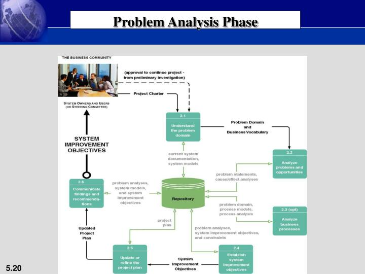 Problem Analysis Phase