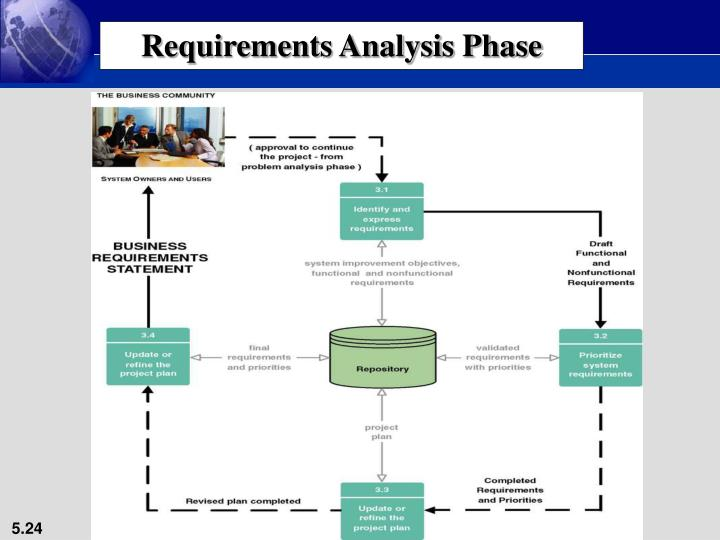 Requirements Analysis Phase