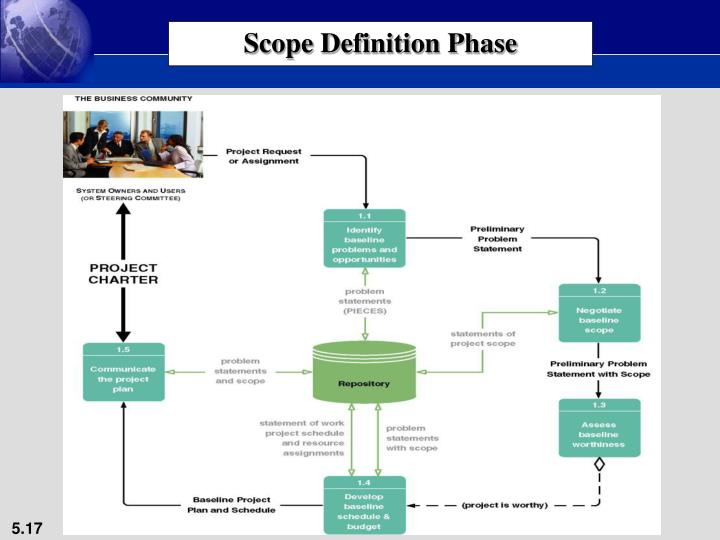 Scope Definition Phase