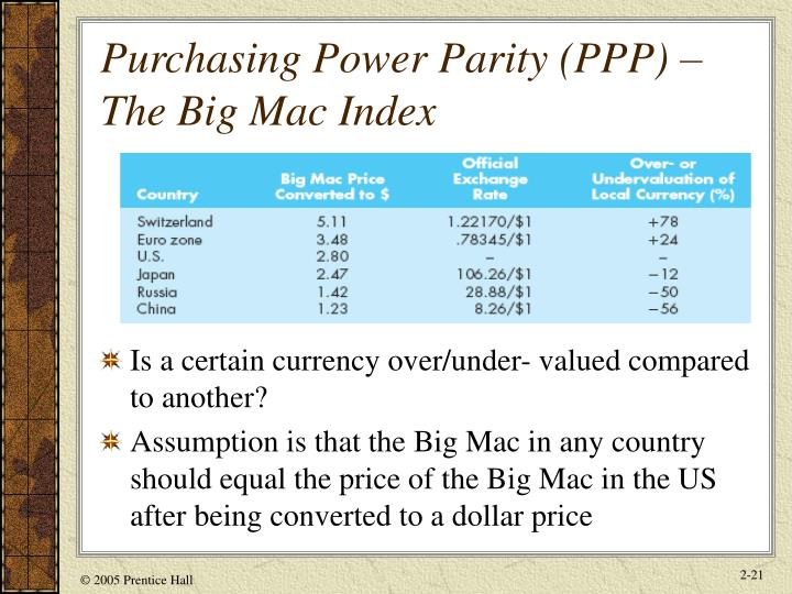 Purchasing Power Parity (PPP) – The Big Mac Index