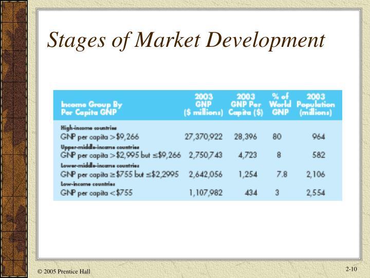Stages of Market Development