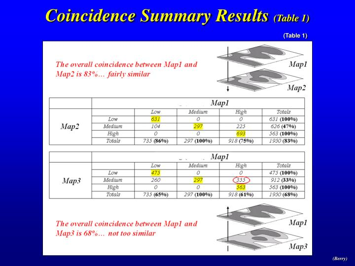 Coincidence Summary Results