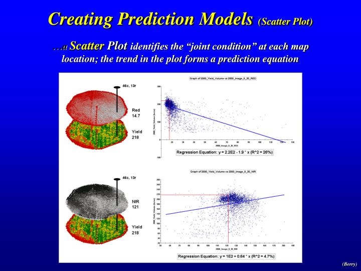 Creating Prediction Models