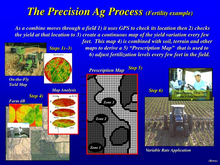 The Precision Ag Process