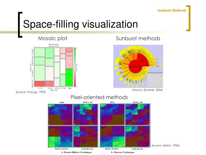 Space-filling visualization