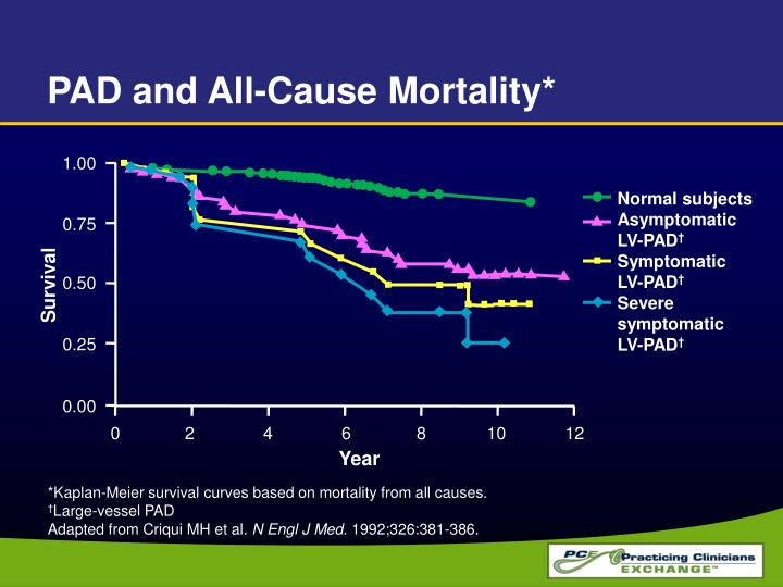 PAD and All-Cause Mortality*