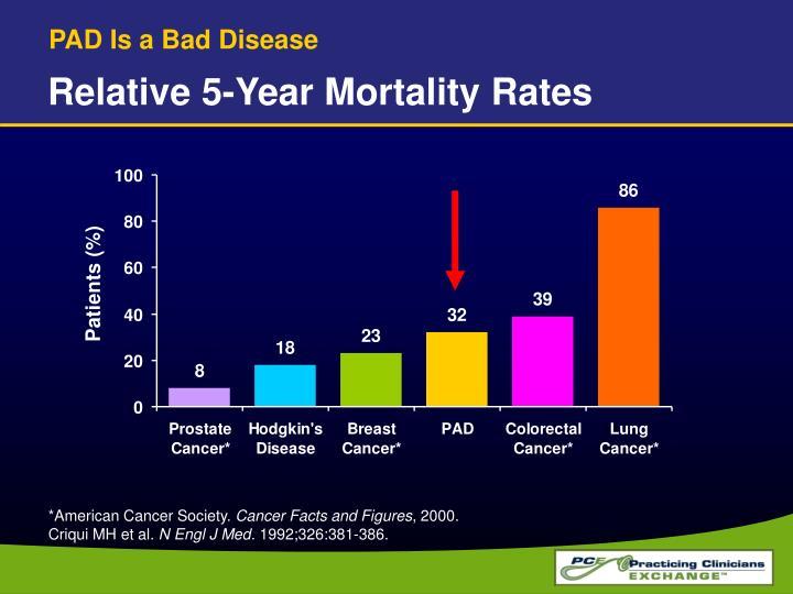 PAD Is a Bad Disease