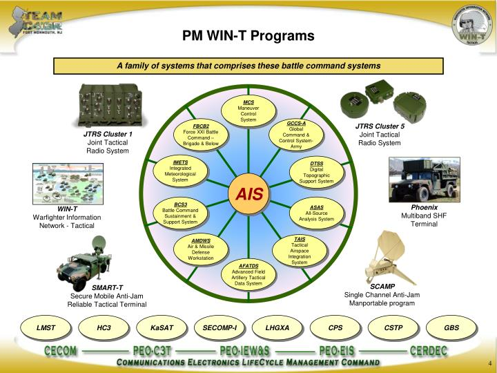 PM WIN-T Programs