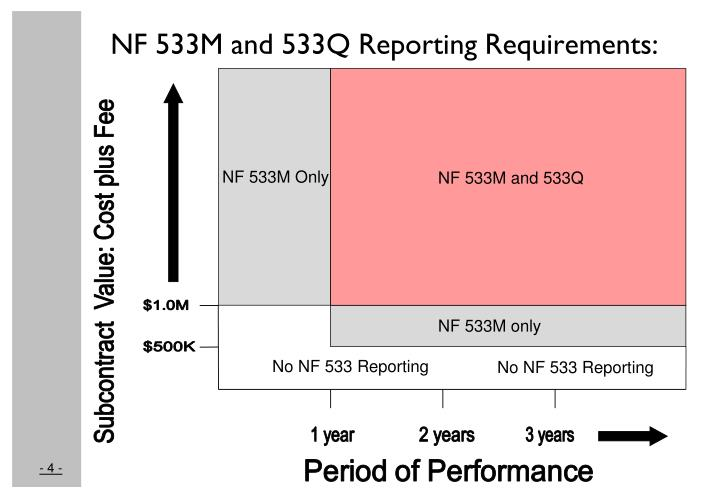 NF 533M and 533Q Reporting Requirements: