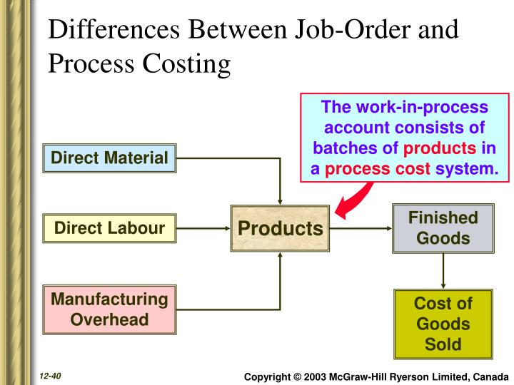 Differences Between Job-Order and Process Costing