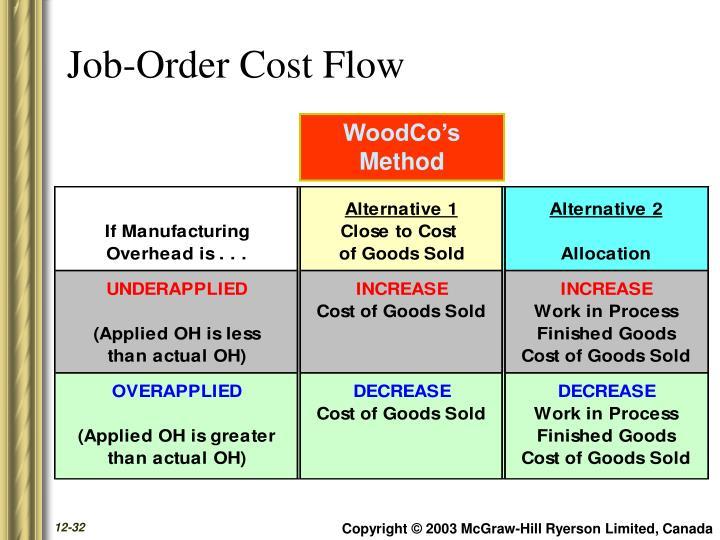Job-Order Cost Flow