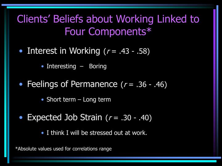 Clients' Beliefs about Working Linked to Four Components*
