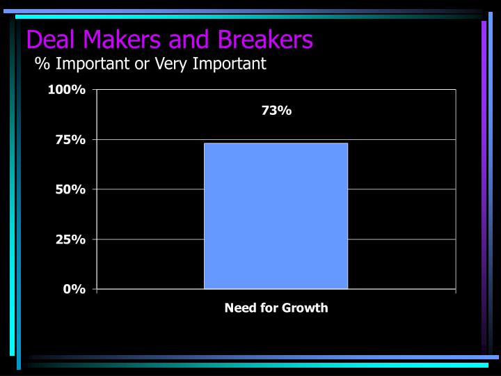 Deal Makers and Breakers
