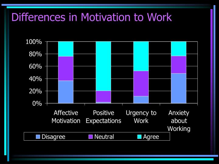 Differences in Motivation to Work
