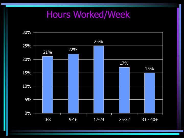 Hours Worked/Week
