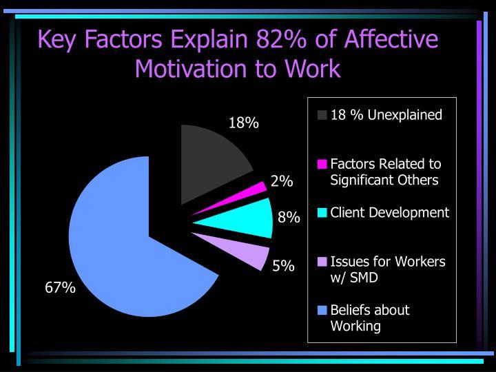 Key Factors Explain 82% of Affective Motivation to Work