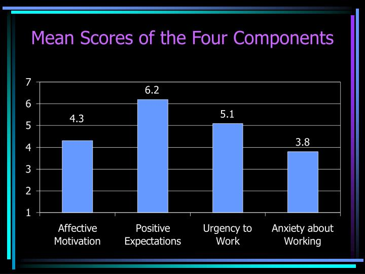 Mean Scores of the Four Components