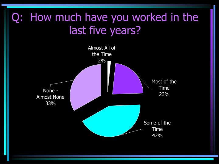 Q:  How much have you worked in the last five years?