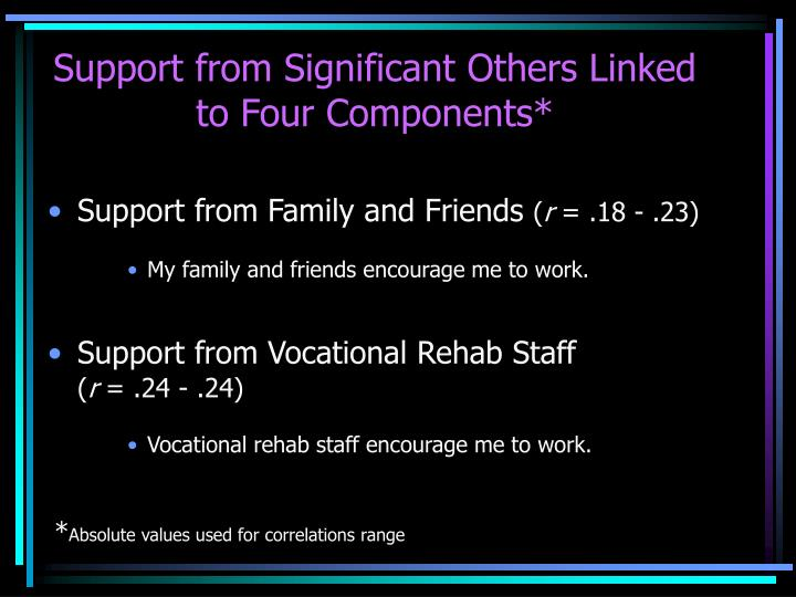 Support from Significant Others Linked to Four Components*