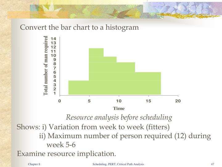 Convert the bar chart to a histogram