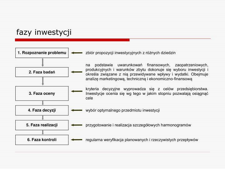 fazy inwestycji