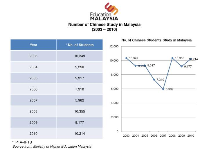 Number of Chinese Study in Malaysia