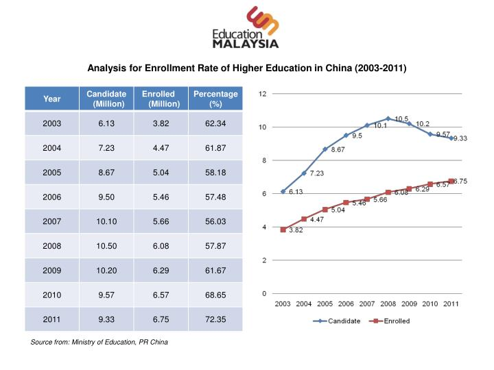 Analysis for Enrollment Rate of Higher Education in China (2003-2011)