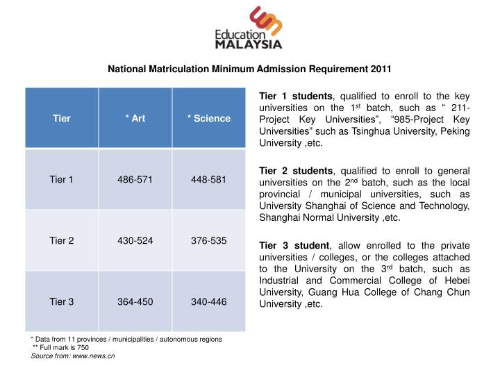 National Matriculation Minimum Admission Requirement 2011