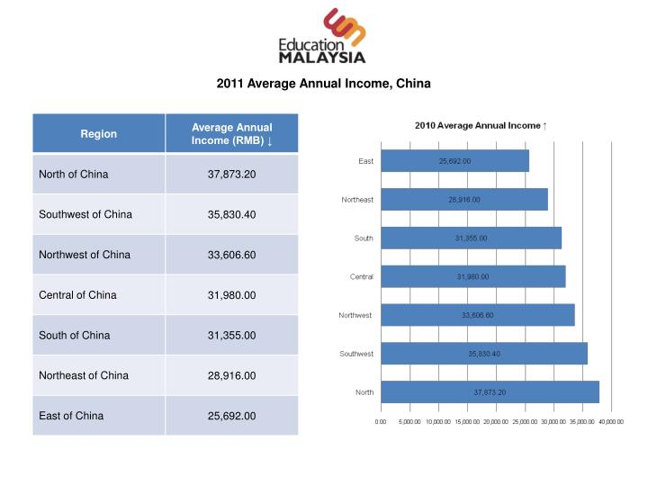 2011 Average Annual Income, China