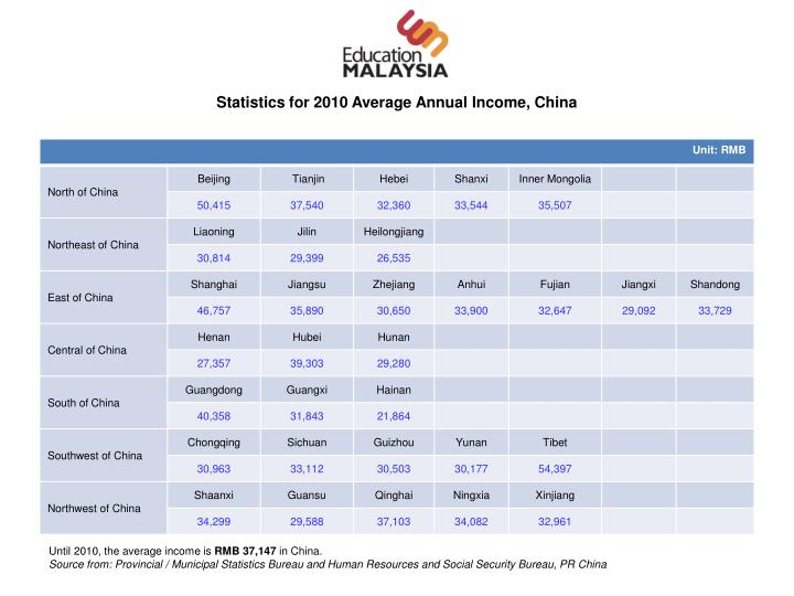 Statistics for 2010 Average Annual Income, China