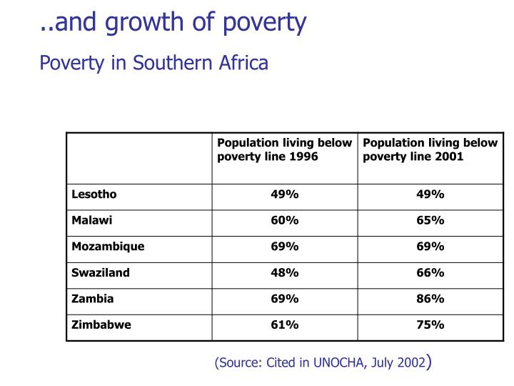 ..and growth of poverty