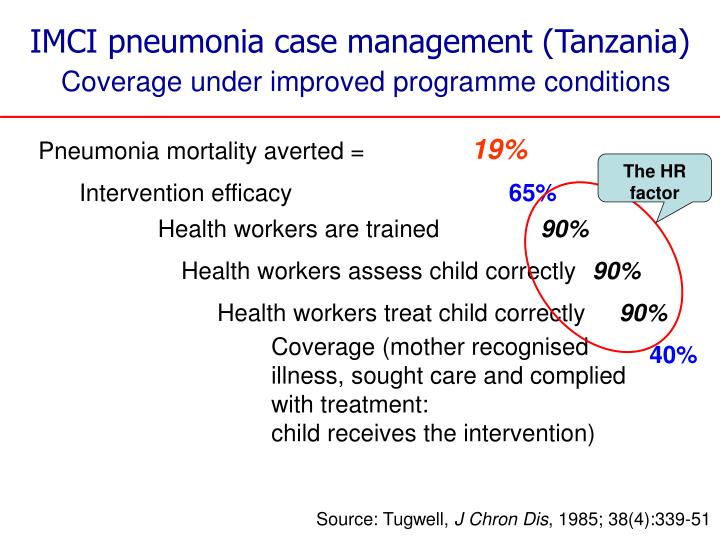 Intervention efficacy