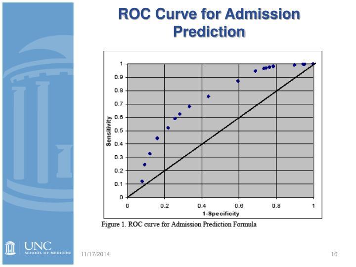 ROC Curve for Admission Prediction