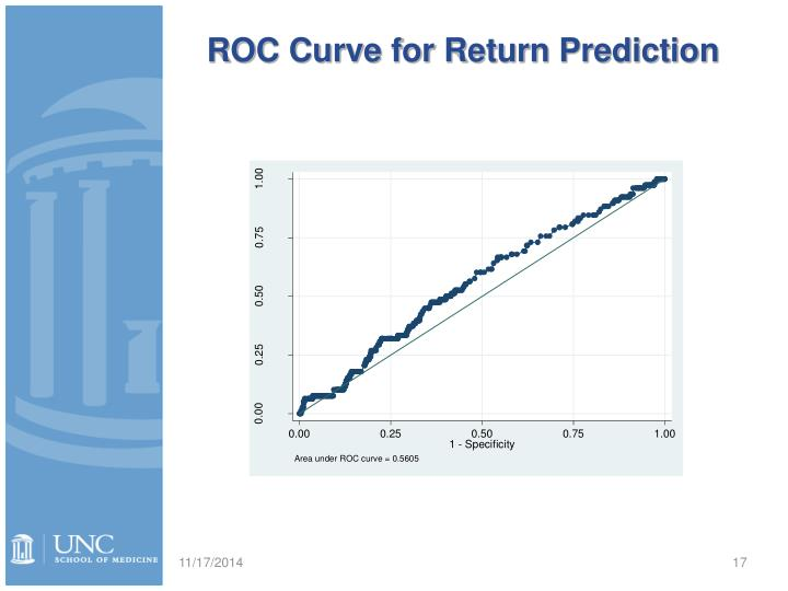 ROC Curve for Return Prediction