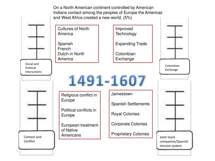 On a North American continent controlled by American Indians contact among the peoples of Europe the Americas and West Africa created a new world. (5%)
