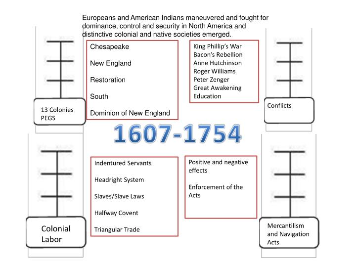 Europeans and American Indians maneuvered and fought for dominance, control and security in North America and distinctive colonial and native societies emerged.